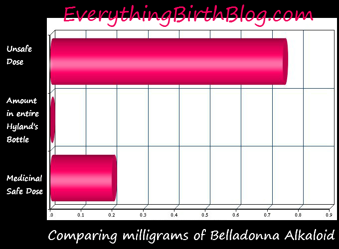 how much belladonna in hyland's teething tablets