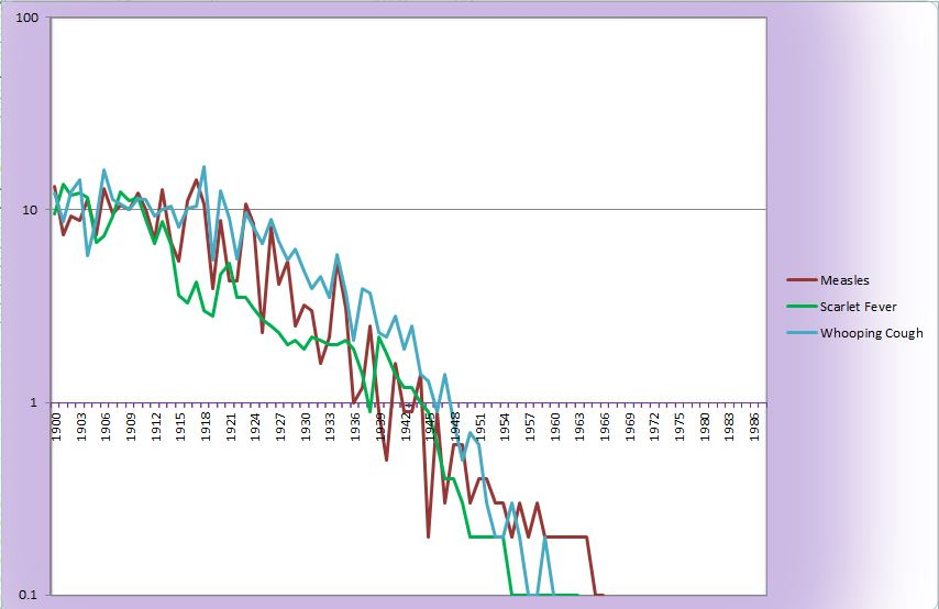 Data Set Logarith Axis 1900 to 1986