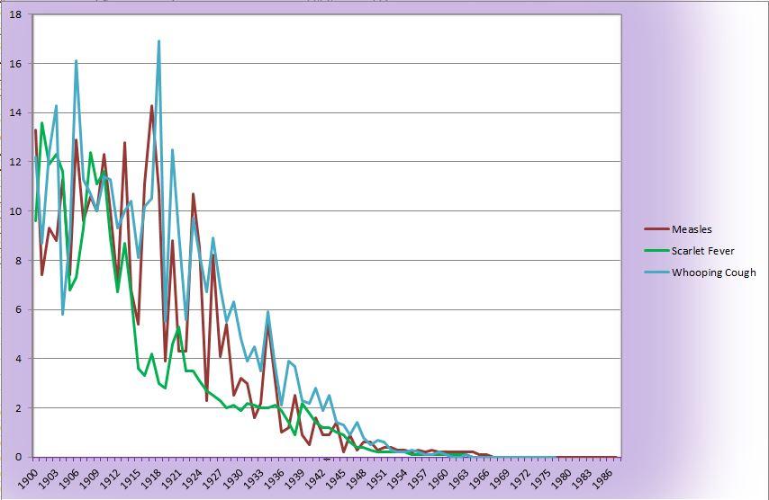 Data Set Std Axis 1900 to 1986